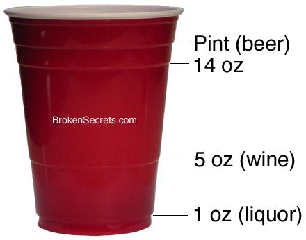 Party Cup Ridges are Measurement Markings | Broken Secrets