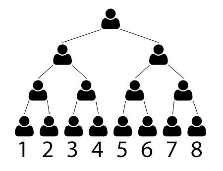 8 Ball Pyramid Scheme Structure